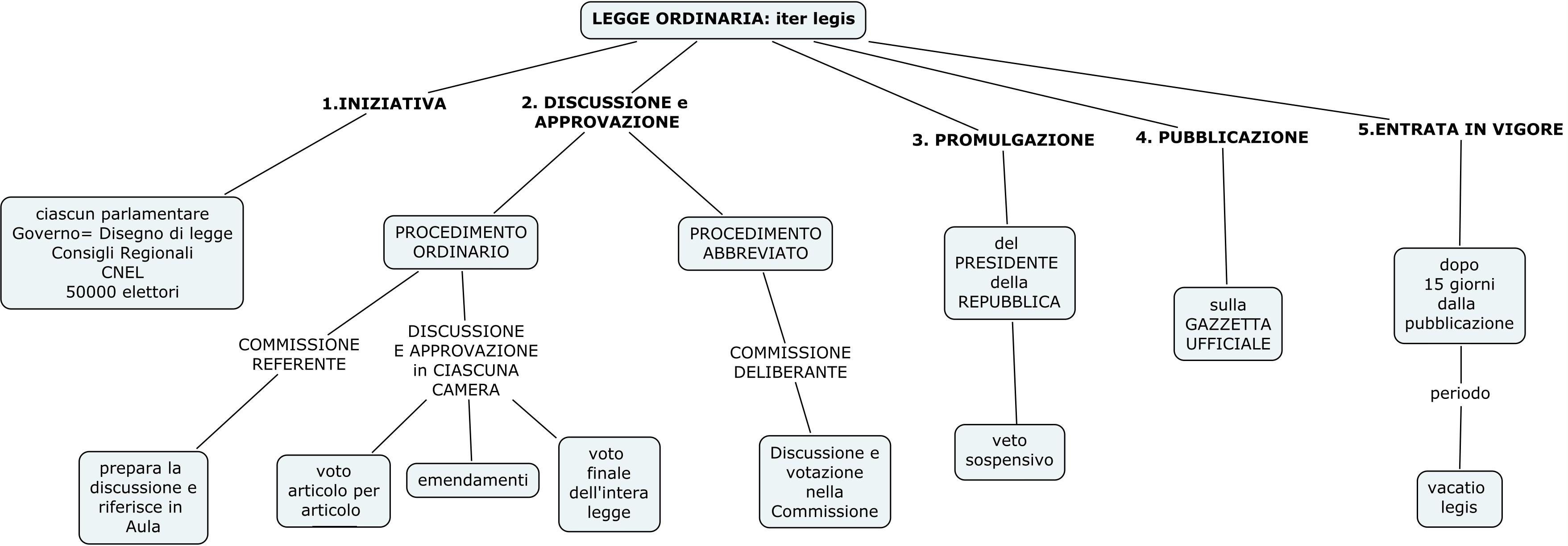 Classi seconde mappa su iter legis il blog della prof for Composizione senato italiano