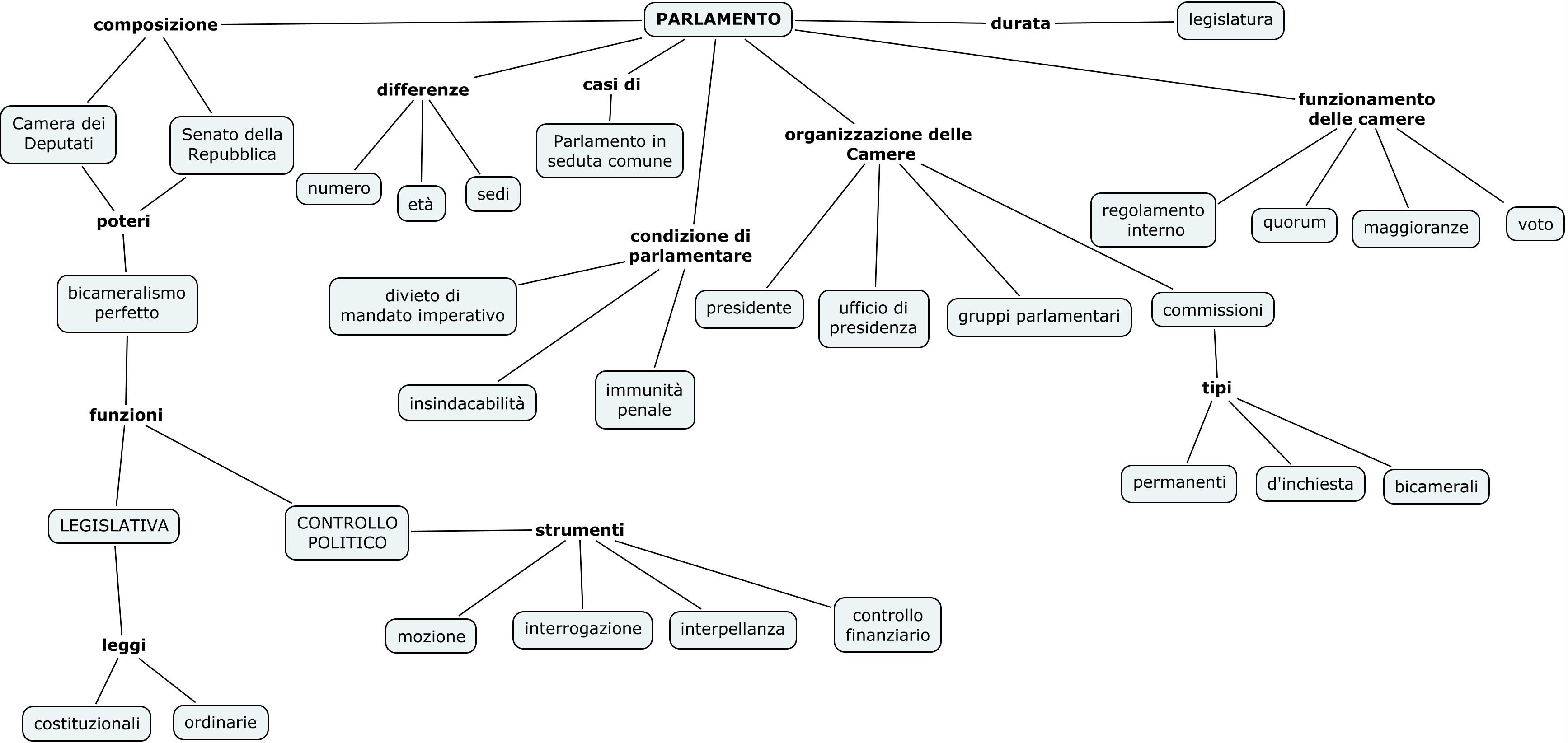Il parlamento mappa concettuale il blog della prof di for Composizione camera dei deputati