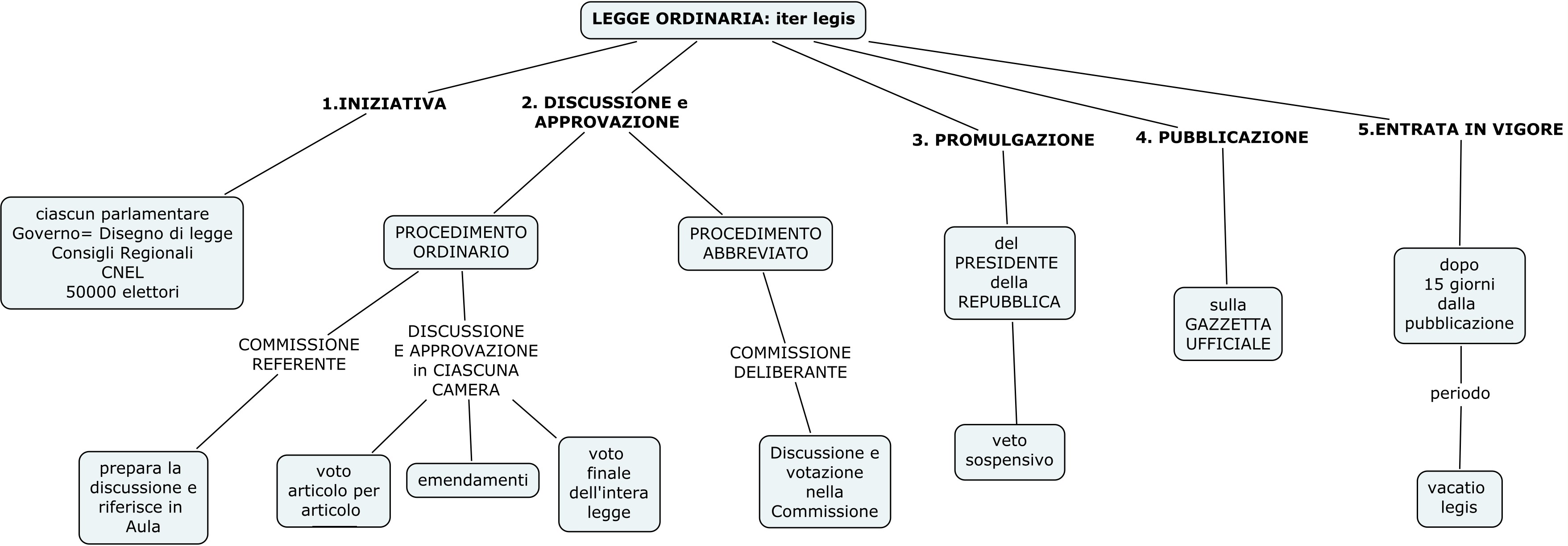 Mappe il blog della prof di diritto for Chi fa le leggi in italia