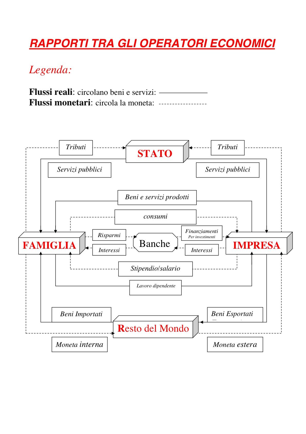 Circuito Economico : Sistema economico u il della prof di diritto