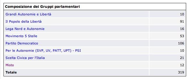 Seconde pagina 8 il blog della prof di diritto for Nuovi gruppi parlamentari